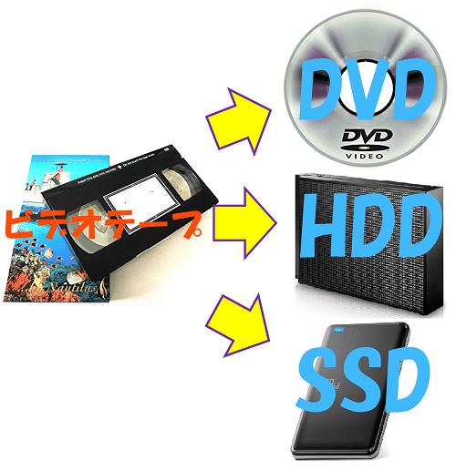 ビデオテープからDVD/HDD/SSDへのダビングのイメージ図