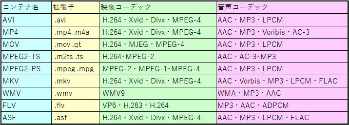 コンテナ名、拡張子、映像コーデック、音声コーテックの表