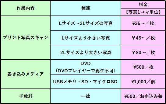 写真スキャンのデータ化料金表