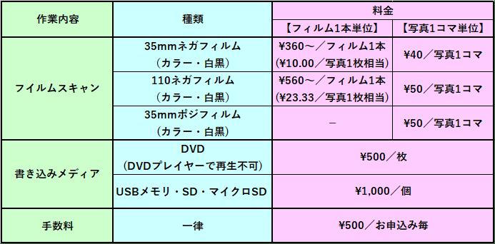 フィルムスキャンのデータ化料金表
