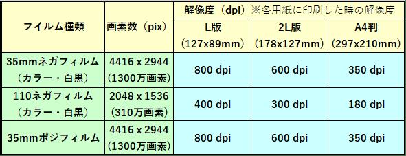フィルムスキャンしたデータを印刷した場合の解像度の表